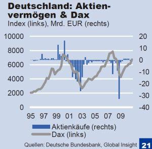 aktienvermoegen-dax